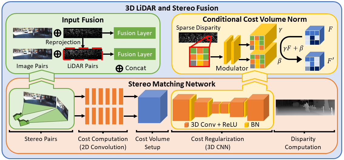 3D LiDAR and Stereo Fusion using Stereo Matching Network with